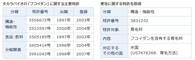 フコダインに関する特許